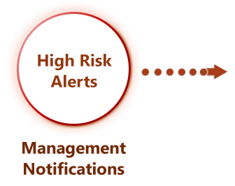 Risk Management Software Alerts